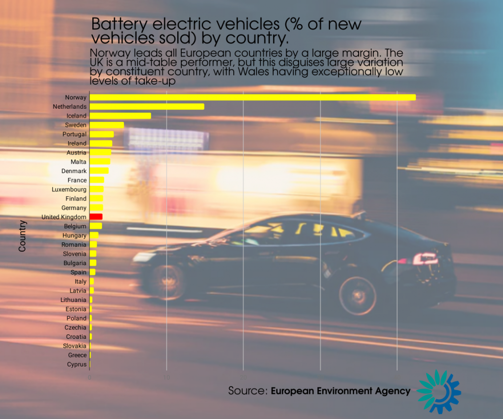 A graph showing proportion of cars sold by electric vehicle in Europe